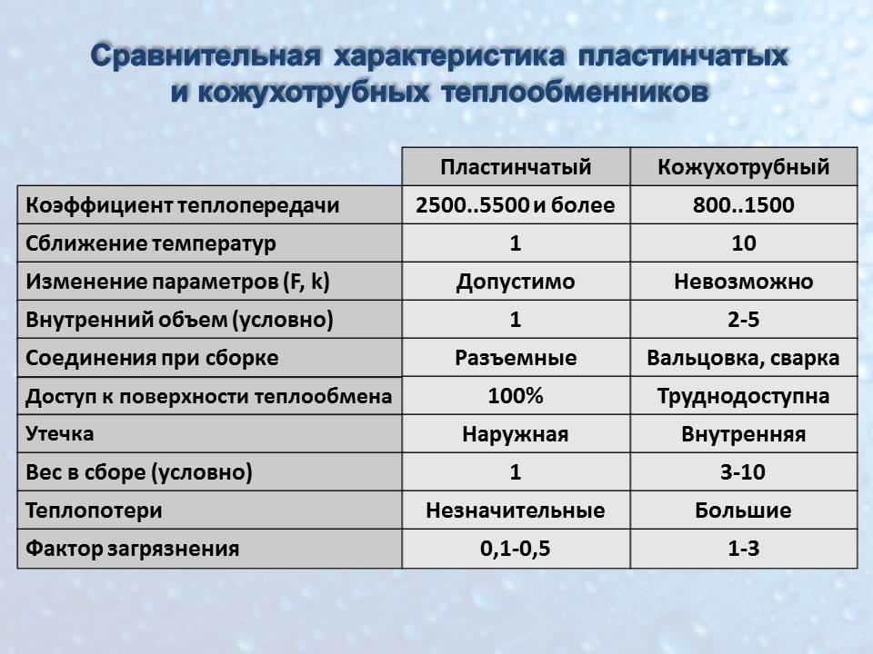 таблица - преимущества